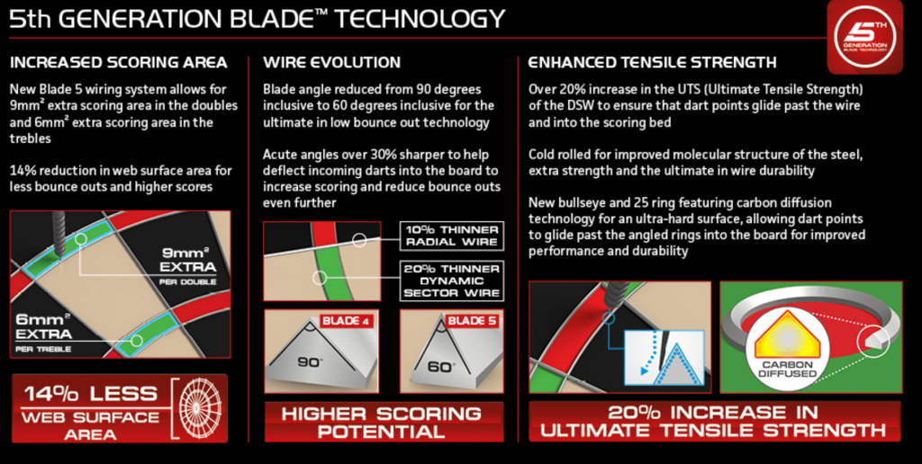 5th generation blade technology