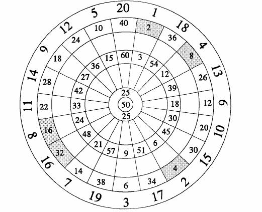 dartboard scoring zones